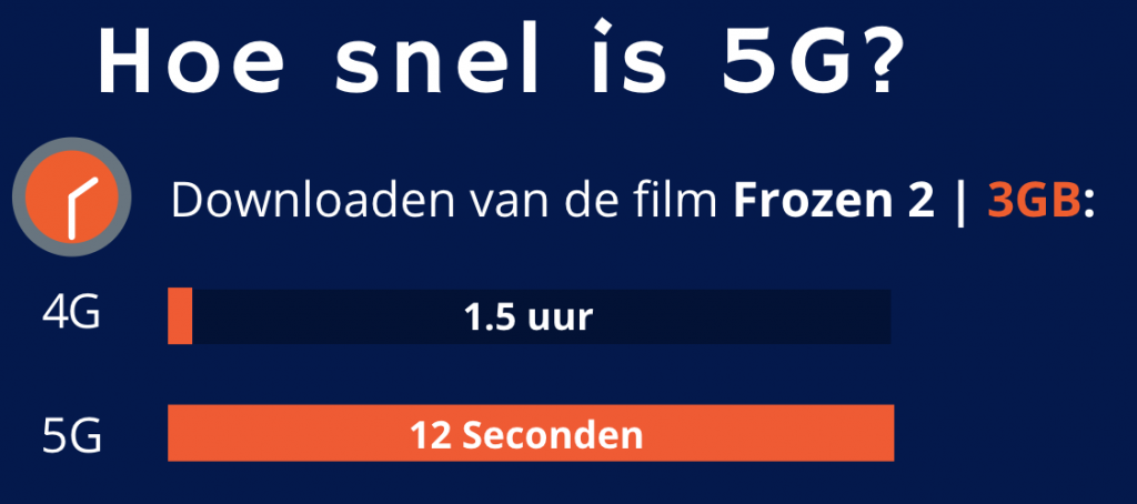 Hoe snel is 5g internet?